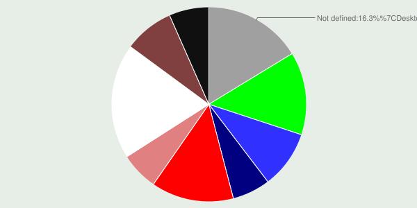 Распределение утечек по носителям